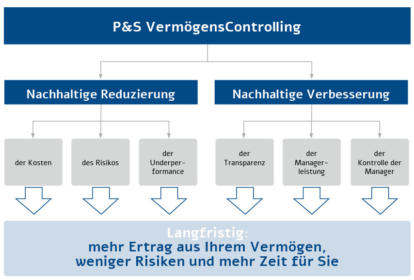 151117-stifungscontrolling-P&S-v2