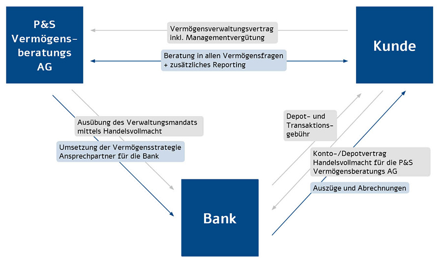 151119-grafik_kunde-bank-P&S-v3